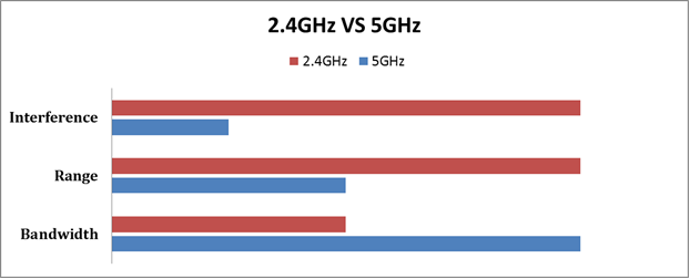 2.4 Ghz or 5 Ghz? Which is better?